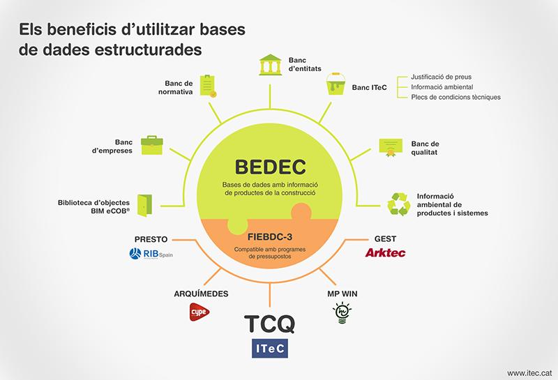 Bases de dades estructurades BEDEC