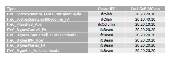 Publicació de nous elements estructurals a la biblioteca d'objectes genèrics BIM de l'ITeC, basats en eCOB®