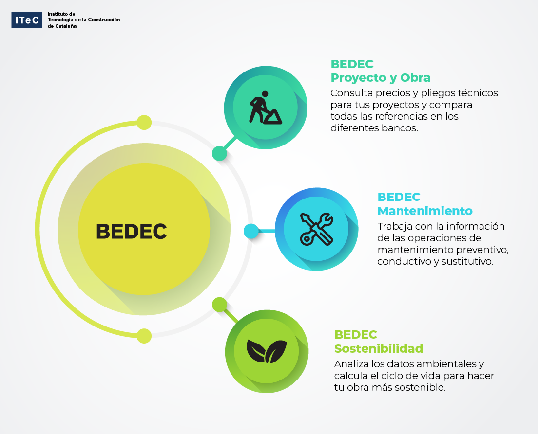 Infografia BEDEC