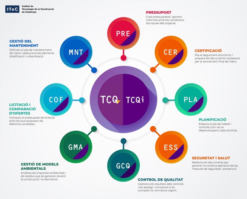 Infografia TCQ